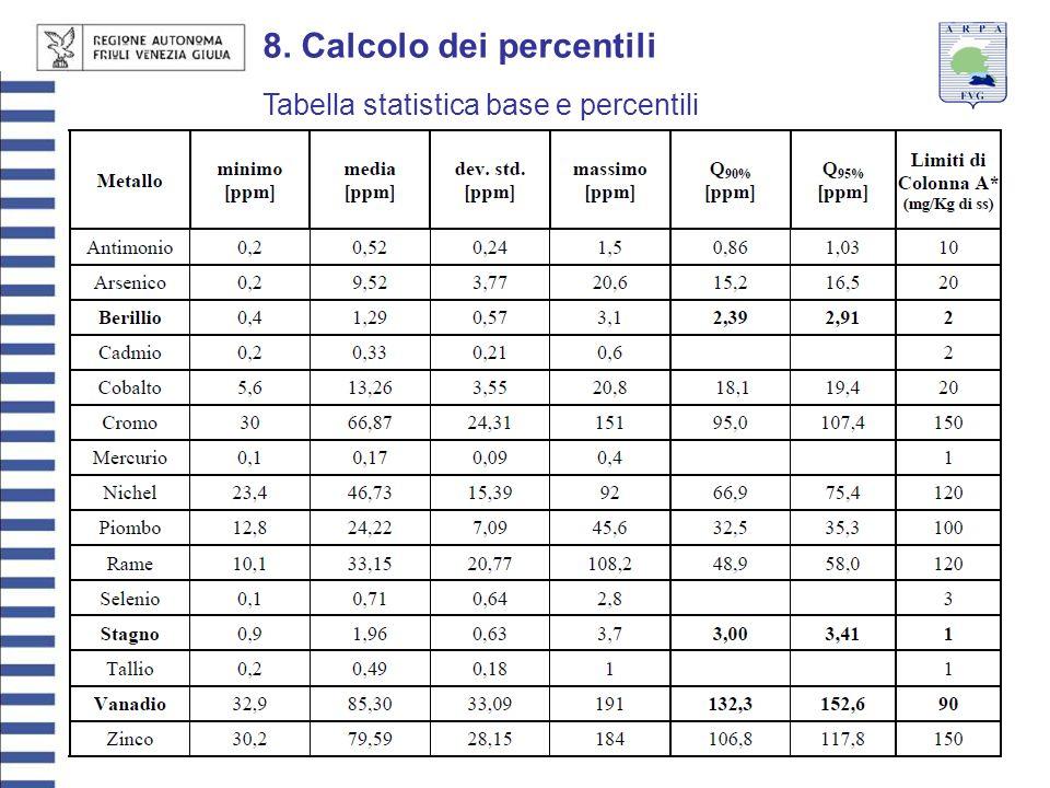8. Calcolo dei percentili