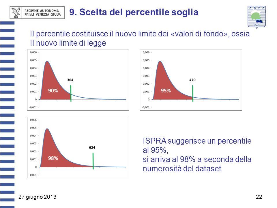 9. Scelta del percentile soglia