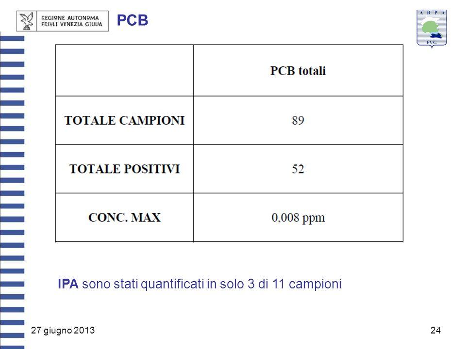 PCB IPA sono stati quantificati in solo 3 di 11 campioni
