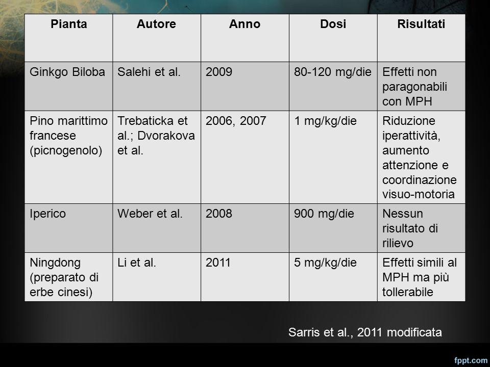 Pianta Autore. Anno. Dosi. Risultati. Ginkgo Biloba. Salehi et al. 2009. 80-120 mg/die. Effetti non paragonabili con MPH.