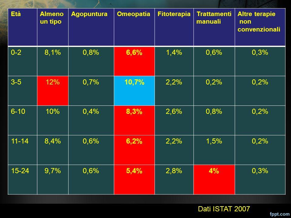 Età Almeno un tipo. Agopuntura. Omeopatia. Fitoterapia. Trattamenti manuali. Altre terapie. non convenzionali.