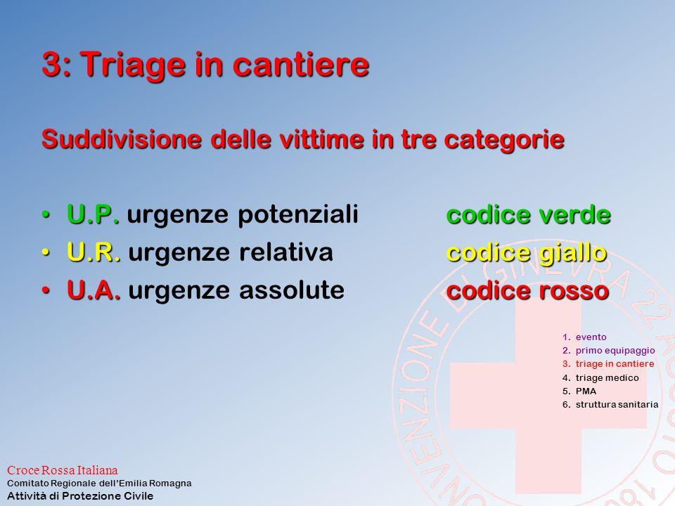 3: Triage in cantiere Suddivisione delle vittime in tre categorie