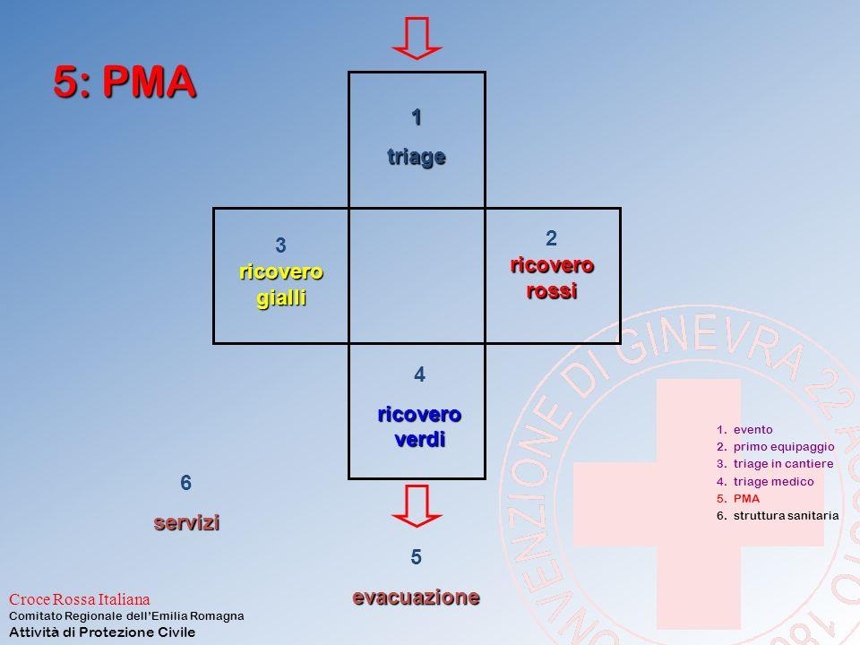 5: PMA 1 triage 2 ricovero rossi 3 ricovero gialli 4 ricovero verdi 6