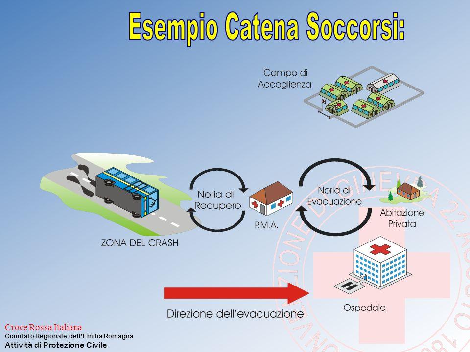 Esempio Catena Soccorsi: