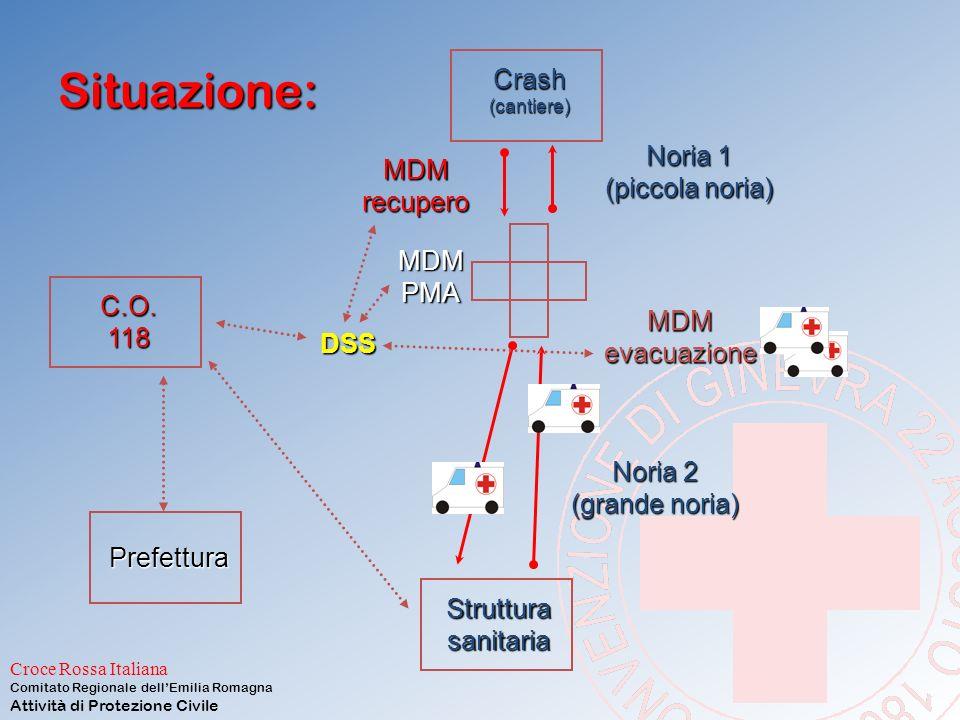 Situazione: Crash MDM recupero Noria 1 (piccola noria) MDM PMA C.O.