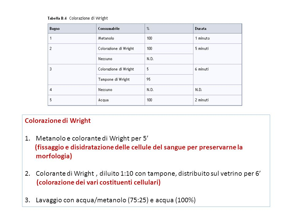 Metanolo e colorante di Wright per 5'