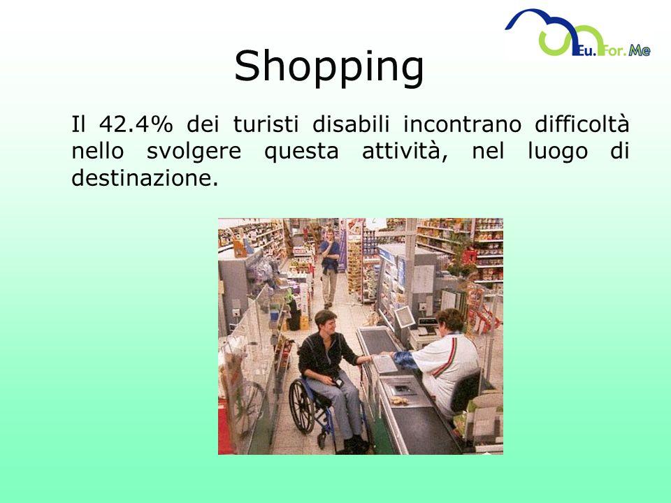 Shopping Il 42.4% dei turisti disabili incontrano difficoltà nello svolgere questa attività, nel luogo di destinazione.