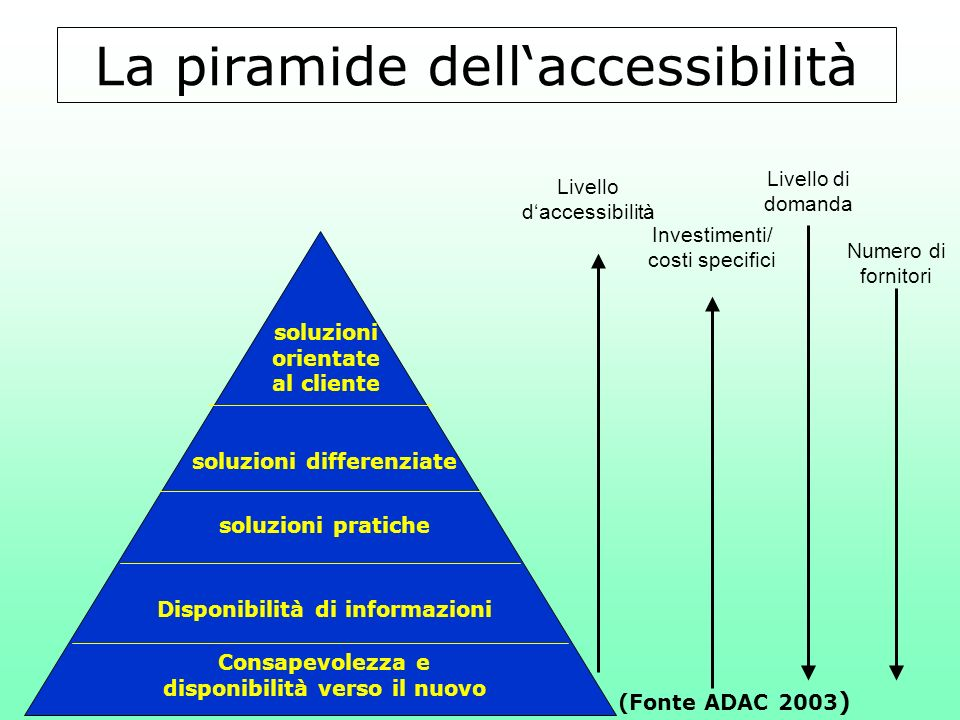 La piramide dell'accessibilità
