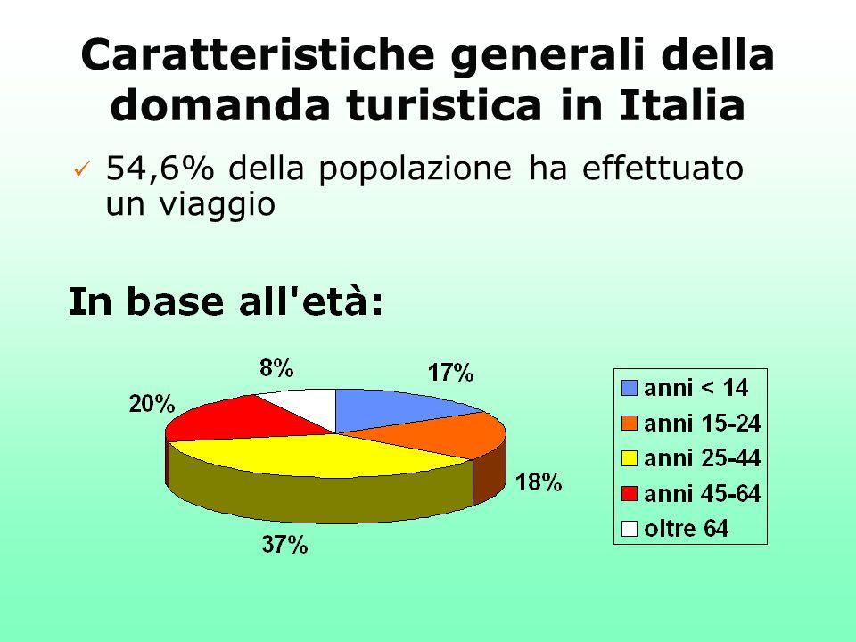 Caratteristiche generali della domanda turistica in Italia