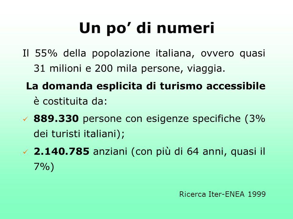 Un po' di numeri Il 55% della popolazione italiana, ovvero quasi 31 milioni e 200 mila persone, viaggia.