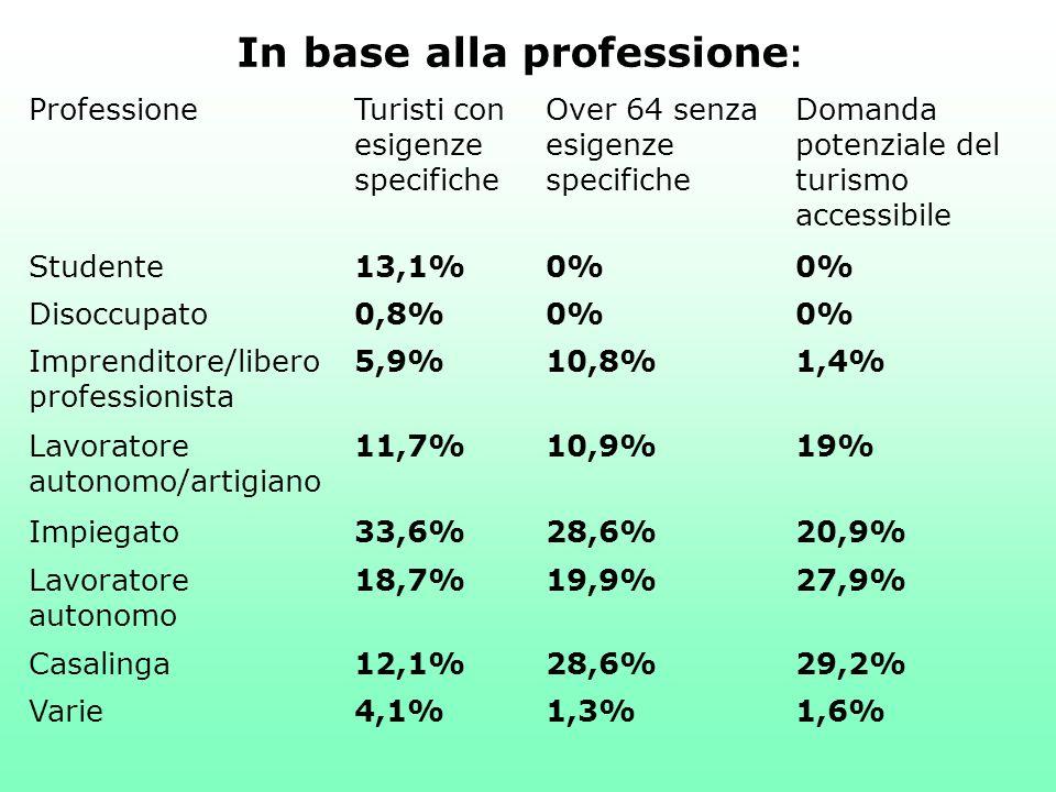 In base alla professione:
