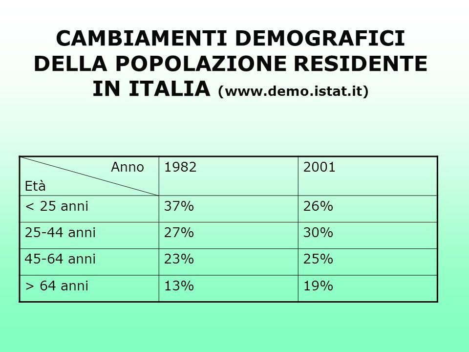 CAMBIAMENTI DEMOGRAFICI DELLA POPOLAZIONE RESIDENTE IN ITALIA (www