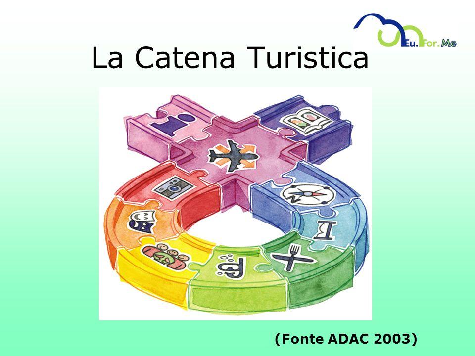 La Catena Turistica (Fonte ADAC 2003)