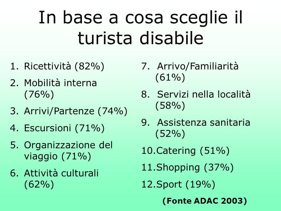 In base a cosa sceglie il turista disabile