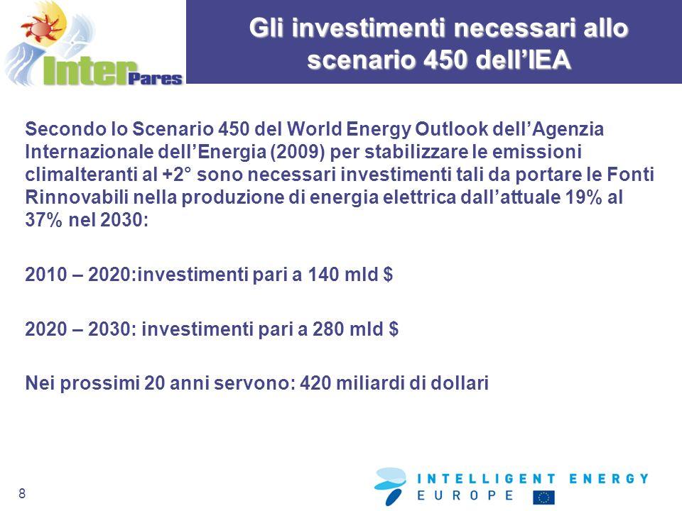 Gli investimenti necessari allo scenario 450 dell'IEA