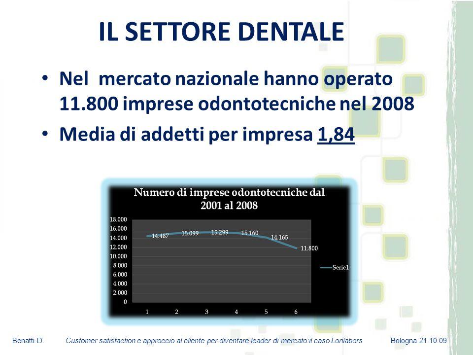 IL SETTORE DENTALE Nel mercato nazionale hanno operato 11.800 imprese odontotecniche nel 2008. Media di addetti per impresa 1,84.