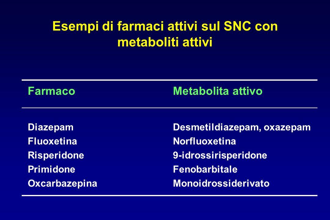Esempi di farmaci attivi sul SNC con metaboliti attivi