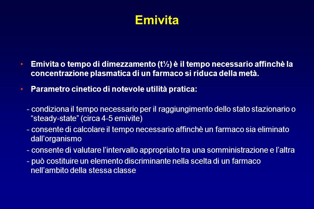 Emivita Emivita o tempo di dimezzamento (t½) è il tempo necessario affinchè la concentrazione plasmatica di un farmaco si riduca della metà.