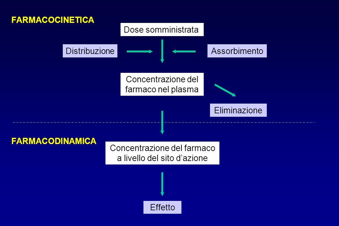 Concentrazione del farmaco nel plasma