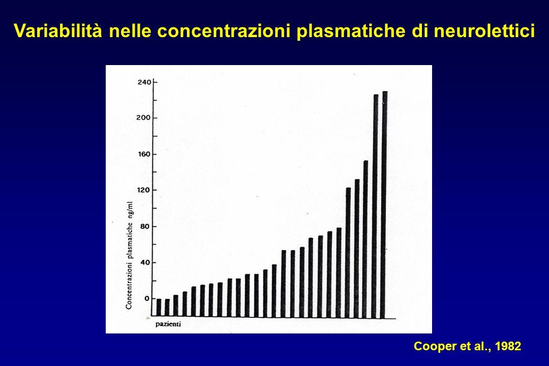 Variabilità nelle concentrazioni plasmatiche di neurolettici