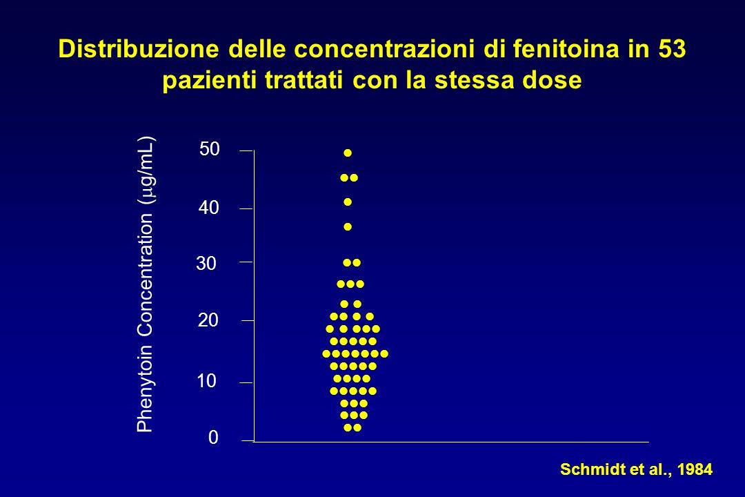 Distribuzione delle concentrazioni di fenitoina in 53 pazienti trattati con la stessa dose