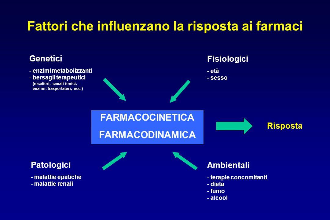 Fattori che influenzano la risposta ai farmaci