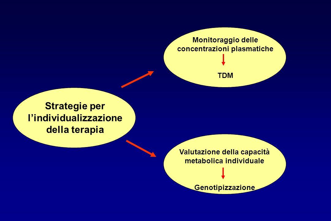 Strategie per l'individualizzazione della terapia