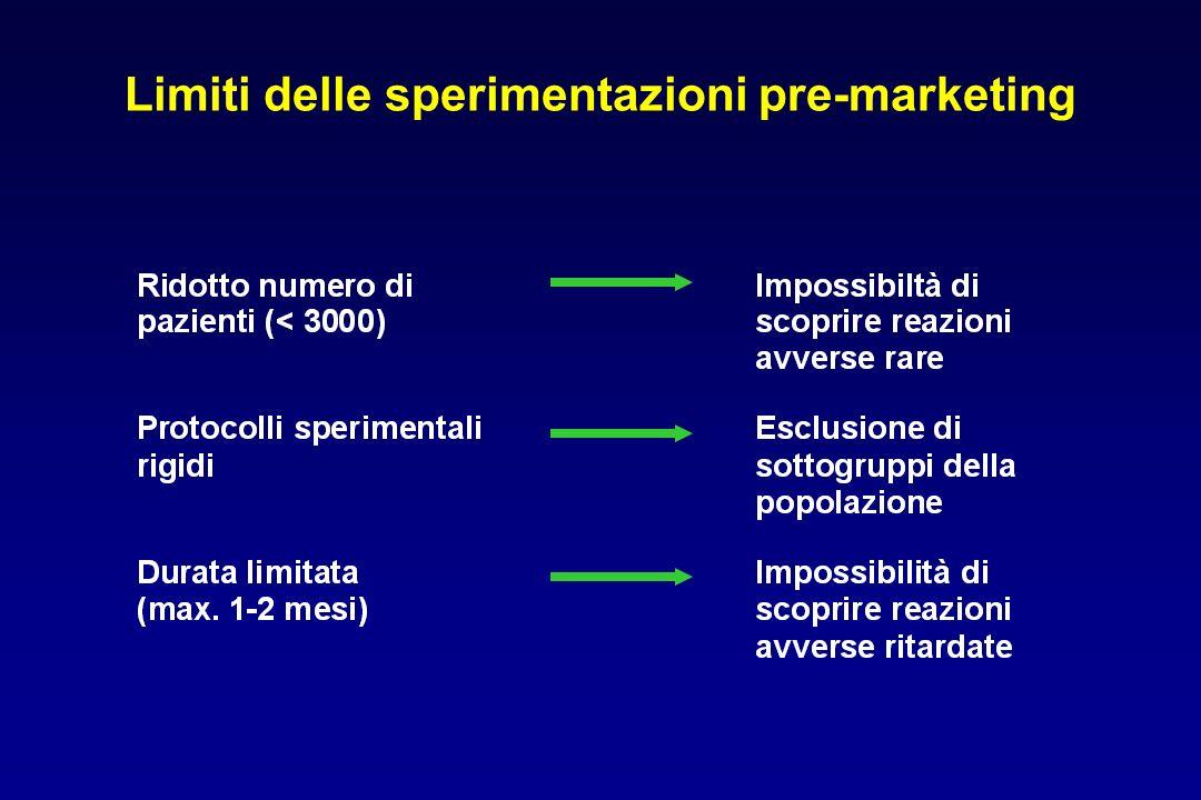 Limiti delle sperimentazioni pre-marketing