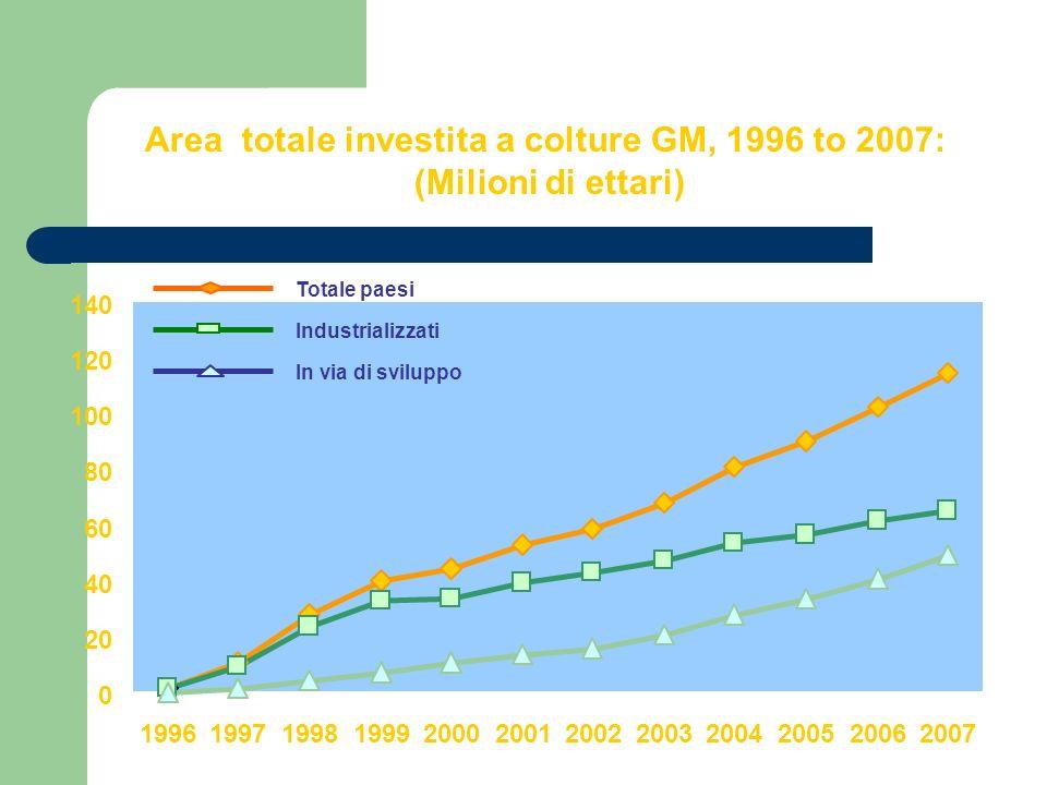 Area totale investita a colture GM, 1996 to 2007: