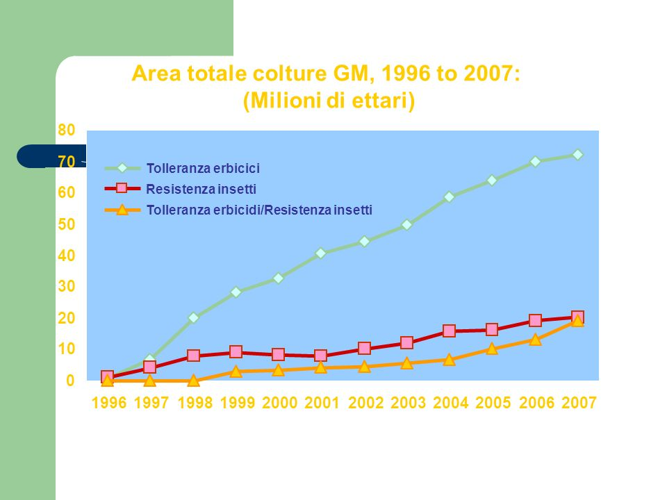 Area totale colture GM, 1996 to 2007:
