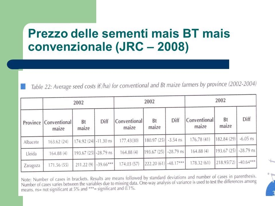 Prezzo delle sementi mais BT mais convenzionale (JRC – 2008)