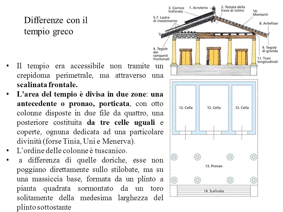 Differenze con il tempio greco