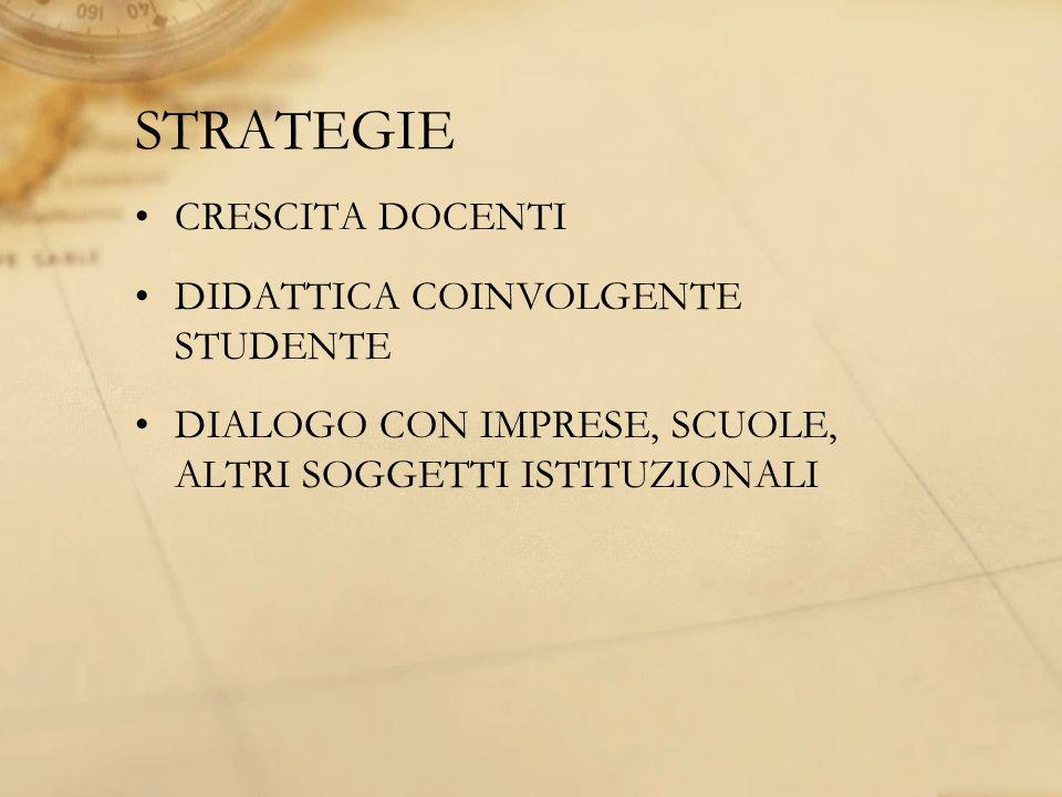 STRATEGIE CRESCITA DOCENTI DIDATTICA COINVOLGENTE STUDENTE