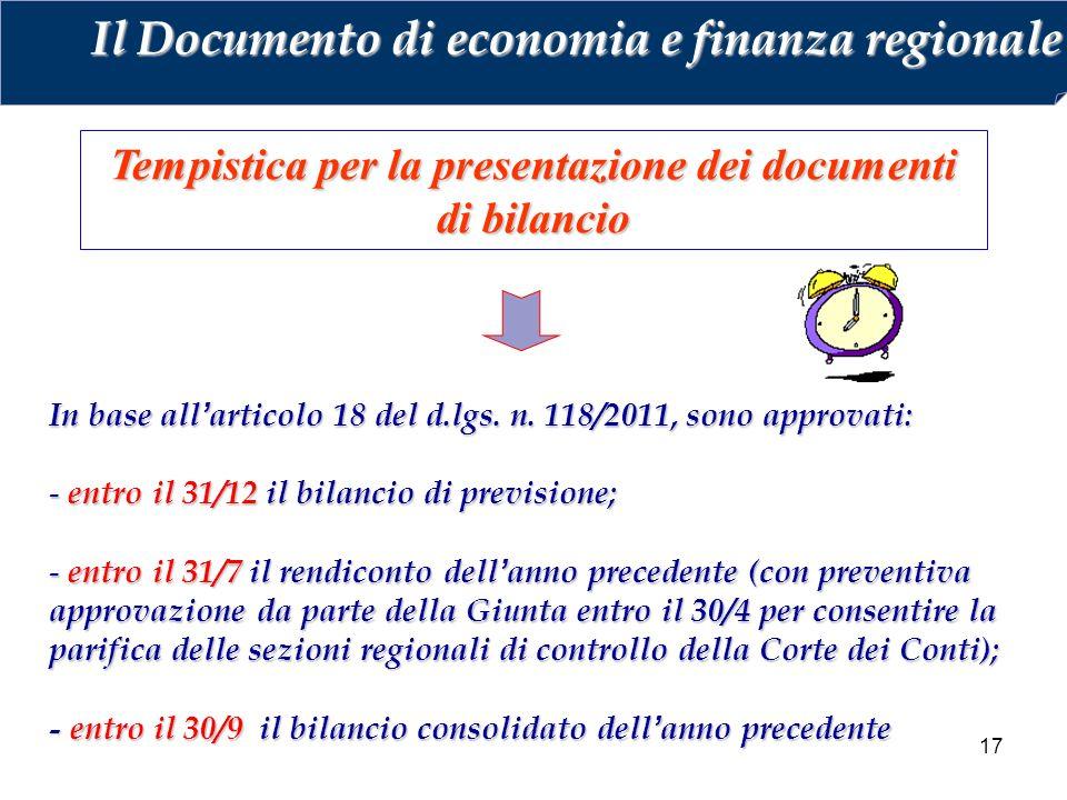Tempistica per la presentazione dei documenti di bilancio