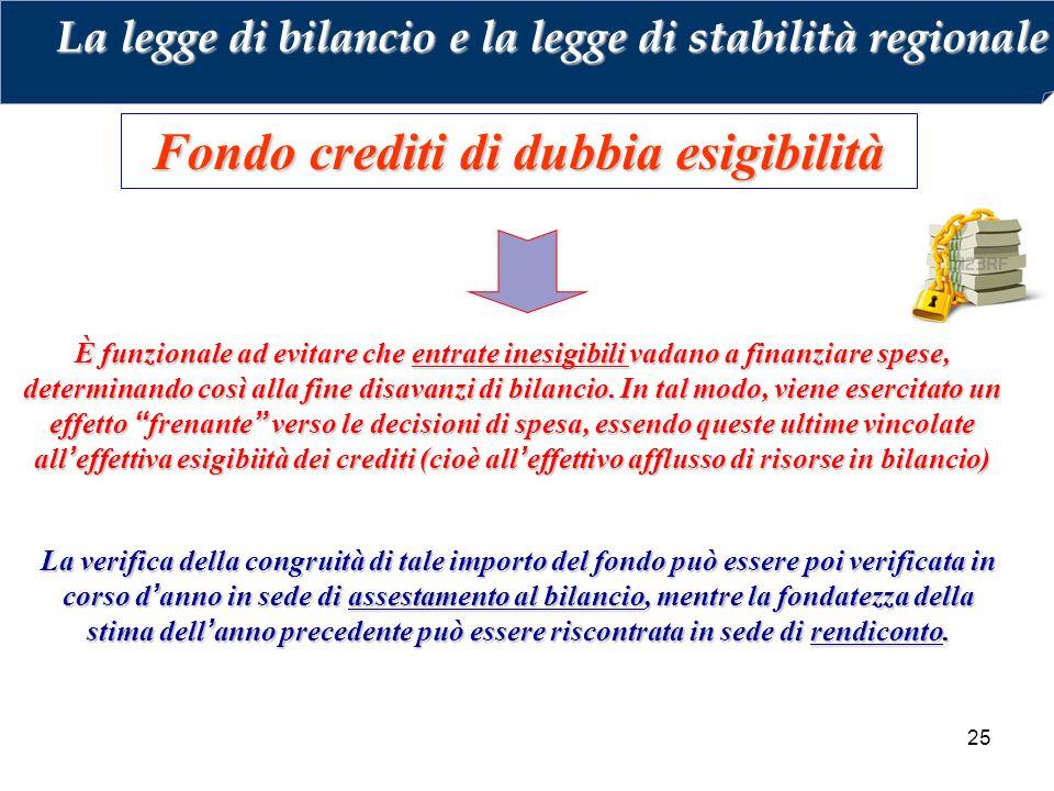 Fondo crediti di dubbia esigibilità