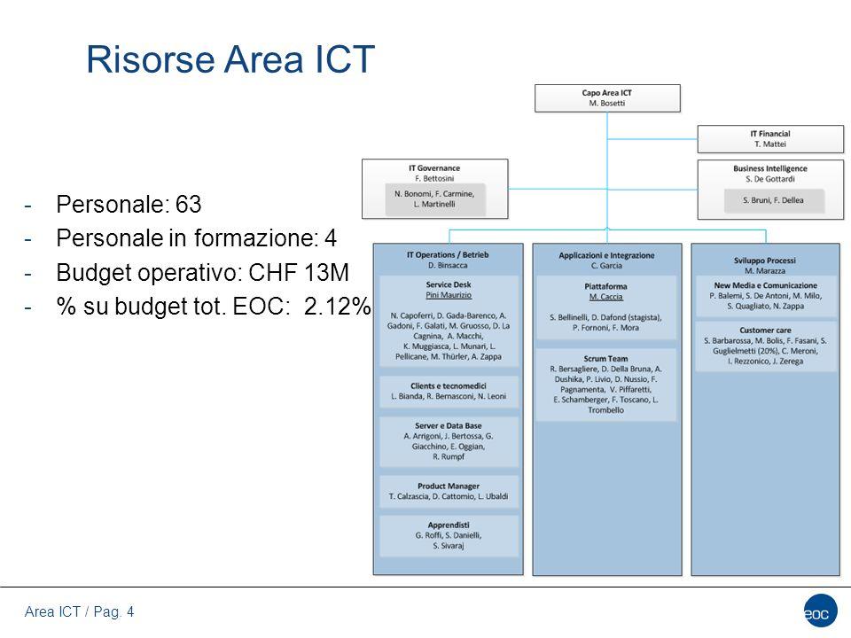 Risorse Area ICT Personale: 63 Personale in formazione: 4
