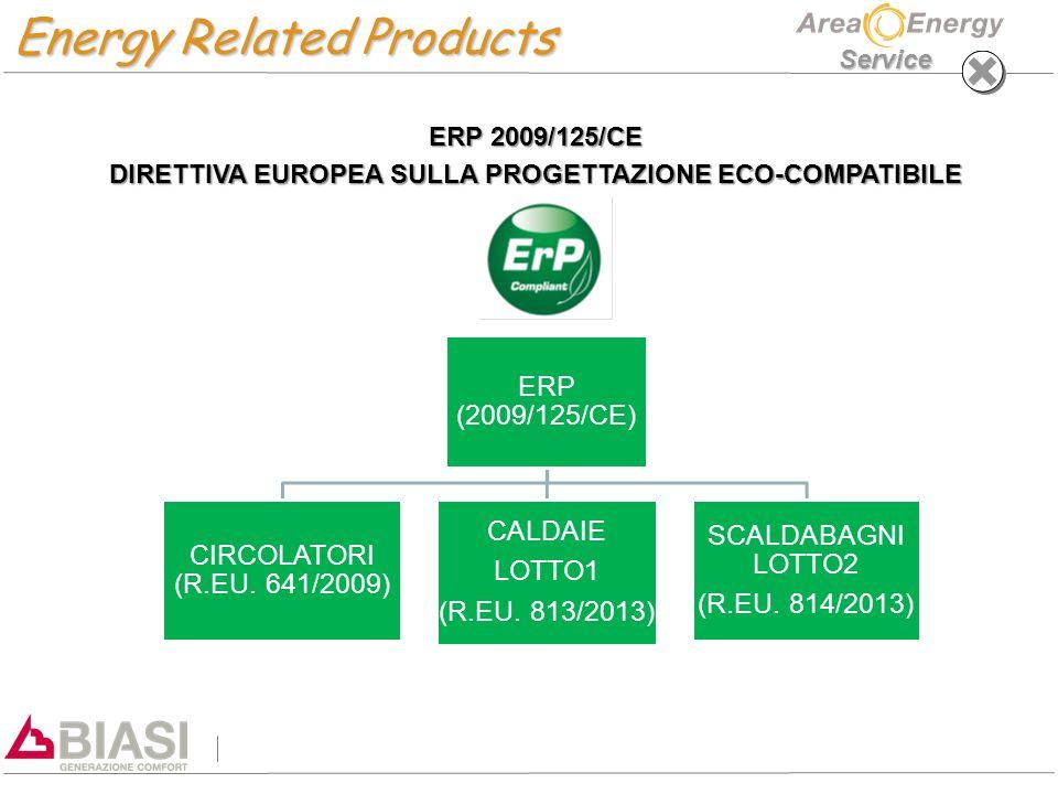 DIRETTIVA EUROPEA SULLA PROGETTAZIONE ECO-COMPATIBILE