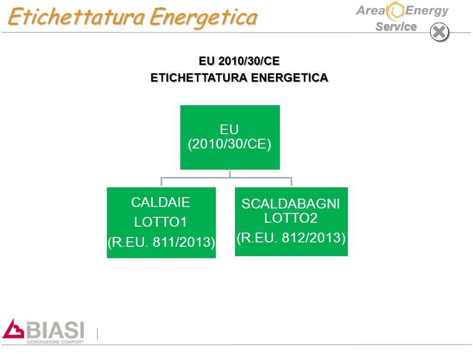 ETICHETTATURA ENERGETICA