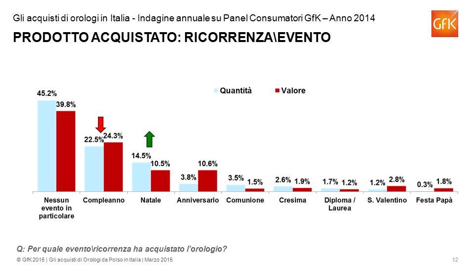 Gli acquisti di orologi in Italia - Indagine annuale su Panel Consumatori GfK – Anno 2014 PRODOTTO ACQUISTATO: RICORRENZA\EVENTO