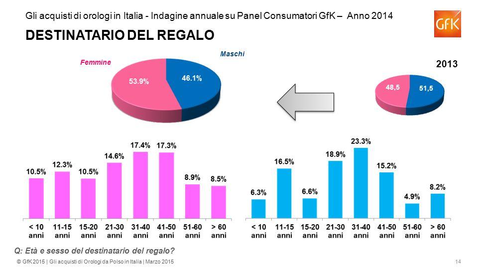 Gli acquisti di orologi in Italia - Indagine annuale su Panel Consumatori GfK – Anno 2014 DESTINATARIO DEL REGALO