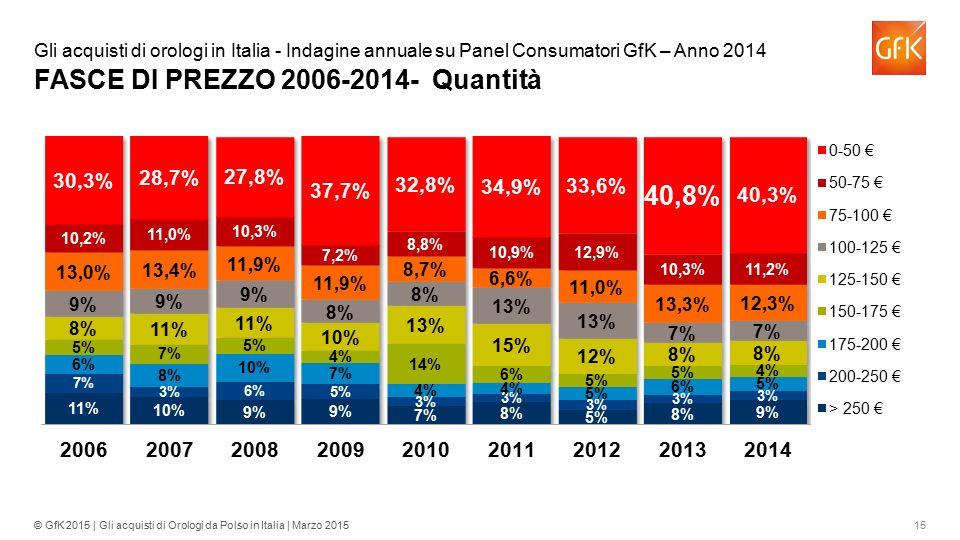 Gli acquisti di orologi in Italia - Indagine annuale su Panel Consumatori GfK – Anno 2014 FASCE DI PREZZO 2006-2014- Quantità
