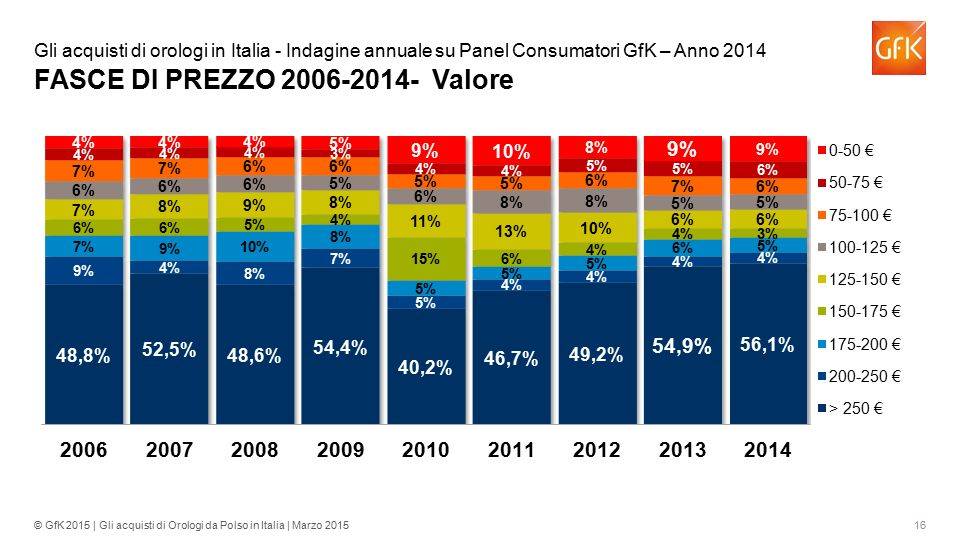 Gli acquisti di orologi in Italia - Indagine annuale su Panel Consumatori GfK – Anno 2014 FASCE DI PREZZO 2006-2014- Valore