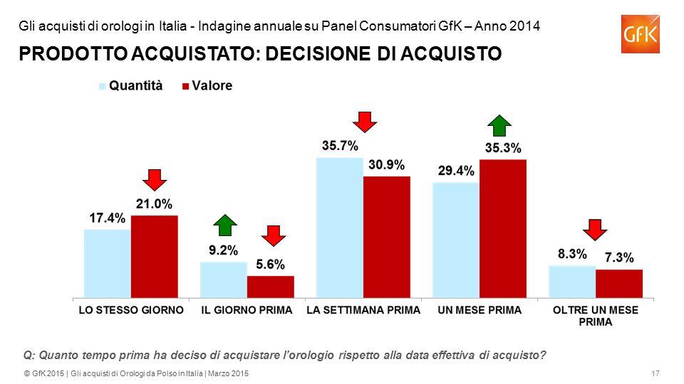 Gli acquisti di orologi in Italia - Indagine annuale su Panel Consumatori GfK – Anno 2014 PRODOTTO ACQUISTATO: DECISIONE DI ACQUISTO