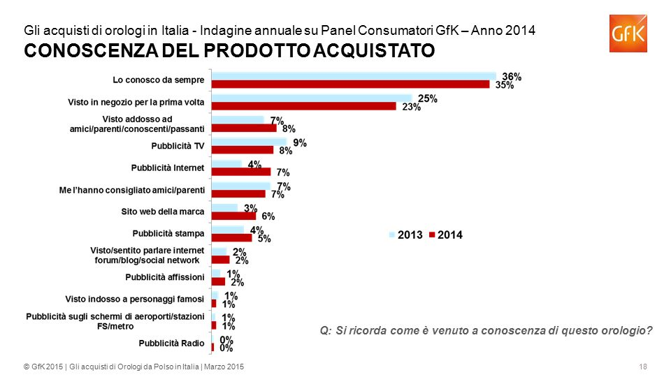 Gli acquisti di orologi in Italia - Indagine annuale su Panel Consumatori GfK – Anno 2014 CONOSCENZA DEL PRODOTTO ACQUISTATO