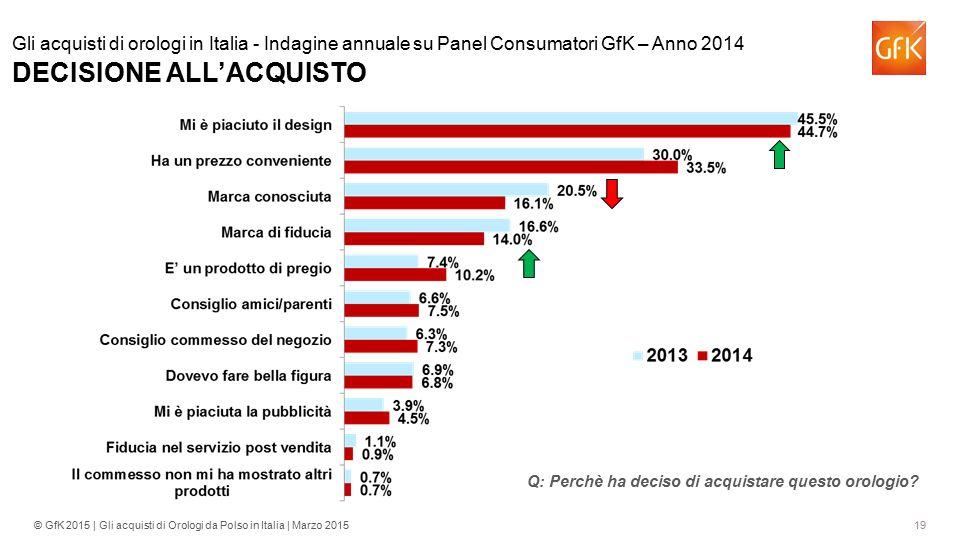 Gli acquisti di orologi in Italia - Indagine annuale su Panel Consumatori GfK – Anno 2014 DECISIONE ALL'ACQUISTO