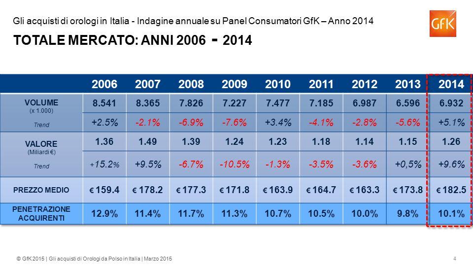 Gli acquisti di orologi in Italia - Indagine annuale su Panel Consumatori GfK – Anno 2014 TOTALE MERCATO: ANNI 2006 - 2014