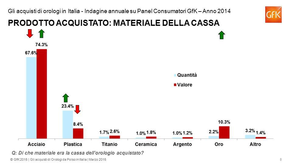 Gli acquisti di orologi in Italia - Indagine annuale su Panel Consumatori GfK – Anno 2014 PRODOTTO ACQUISTATO: MATERIALE DELLA CASSA