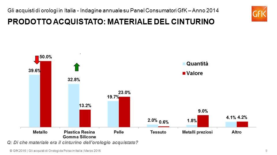 Gli acquisti di orologi in Italia - Indagine annuale su Panel Consumatori GfK – Anno 2014 PRODOTTO ACQUISTATO: MATERIALE DEL CINTURINO