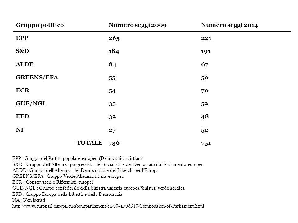 Gruppo politico Numero seggi 2009 Numero seggi 2014 EPP 265 221 S&D