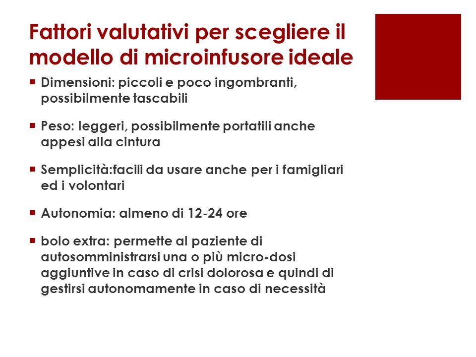 Fattori valutativi per scegliere il modello di microinfusore ideale
